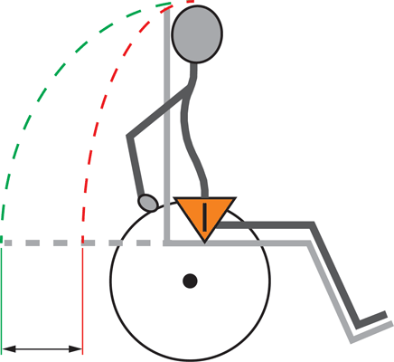 Shear displacement - recliner with a standard pivot point